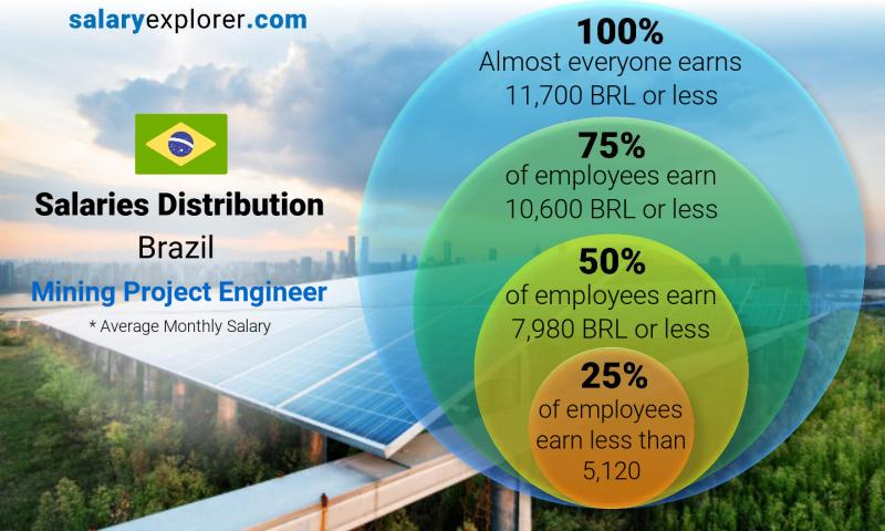 Median and salary distribution monthly Brazil Mining Project Engineer
