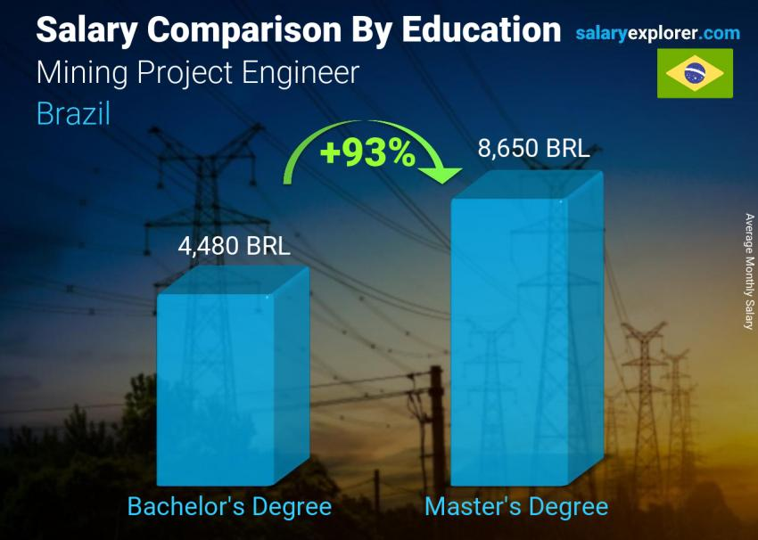Salary comparison by education level monthly Brazil Mining Project Engineer