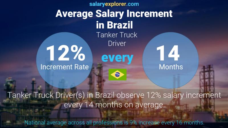 Annual Salary Increment Rate Brazil Tanker Truck Driver