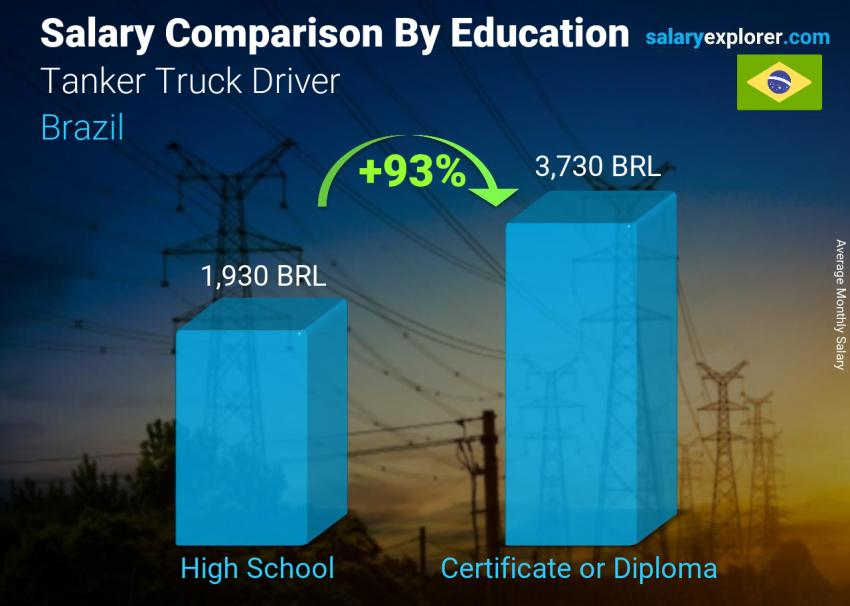 Salary comparison by education level monthly Brazil Tanker Truck Driver