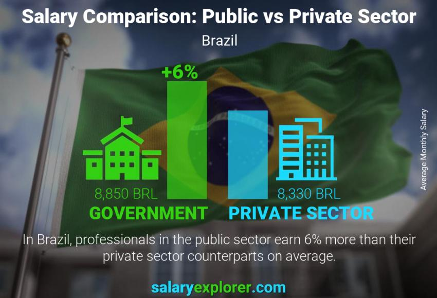 Public vs private sector salaries monthly Brazil