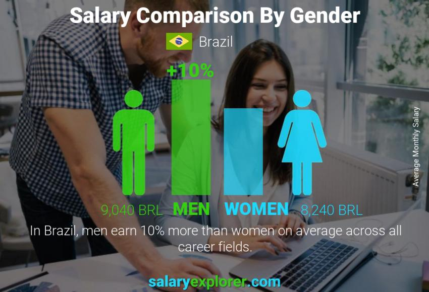 Salary comparison by gender monthly Brazil