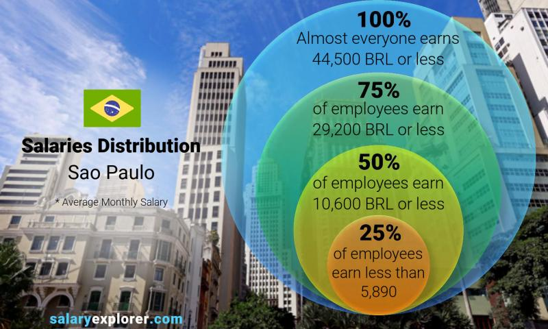 Median and salary distribution monthly Sao Paulo