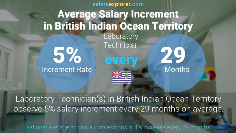 Annual Salary Increment Rate British Indian Ocean Territory Laboratory Technician