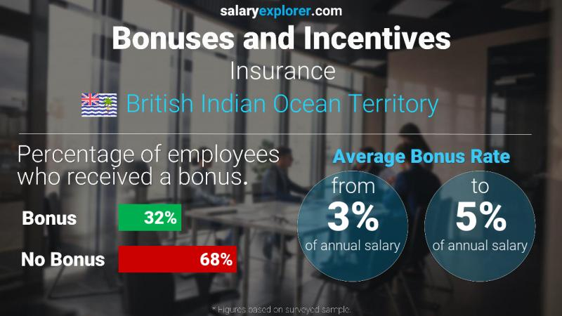 Annual Salary Bonus Rate British Indian Ocean Territory Insurance