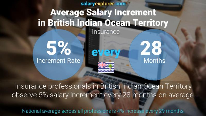 Annual Salary Increment Rate British Indian Ocean Territory Insurance