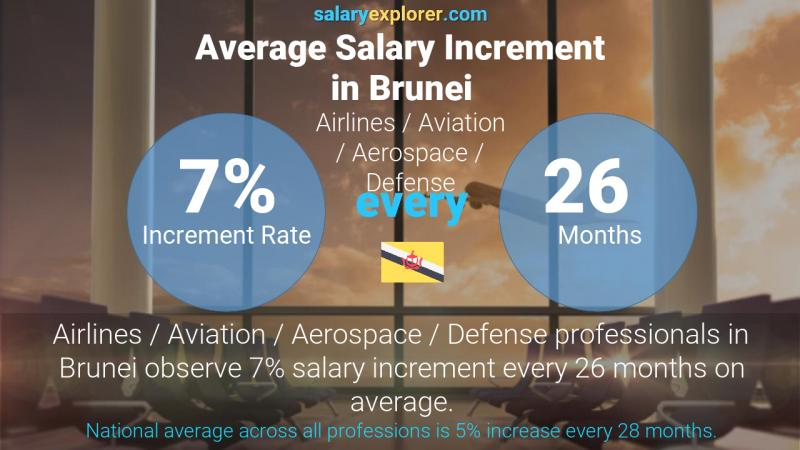 Annual Salary Increment Rate Brunei Airlines / Aviation / Aerospace / Defense