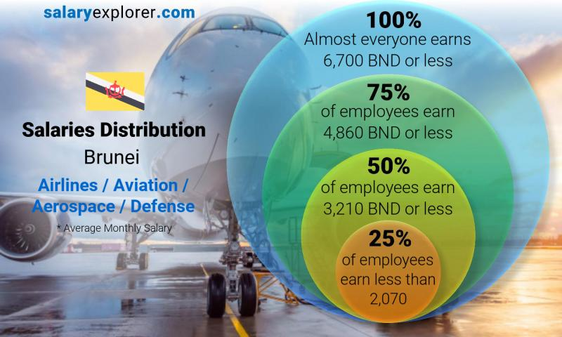 Median and salary distribution monthly Brunei Airlines / Aviation / Aerospace / Defense