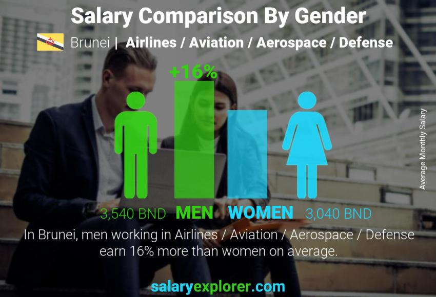 Salary comparison by gender monthly Brunei Airlines / Aviation / Aerospace / Defense