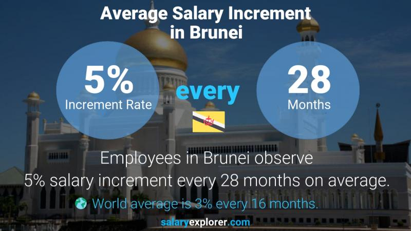Annual Salary Increment Rate Brunei