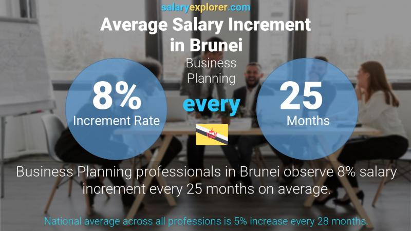 Annual Salary Increment Rate Brunei Business Planning