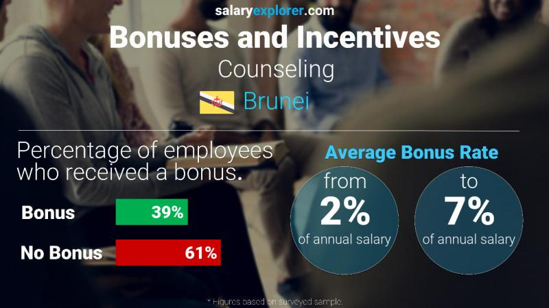 Annual Salary Bonus Rate Brunei Counseling