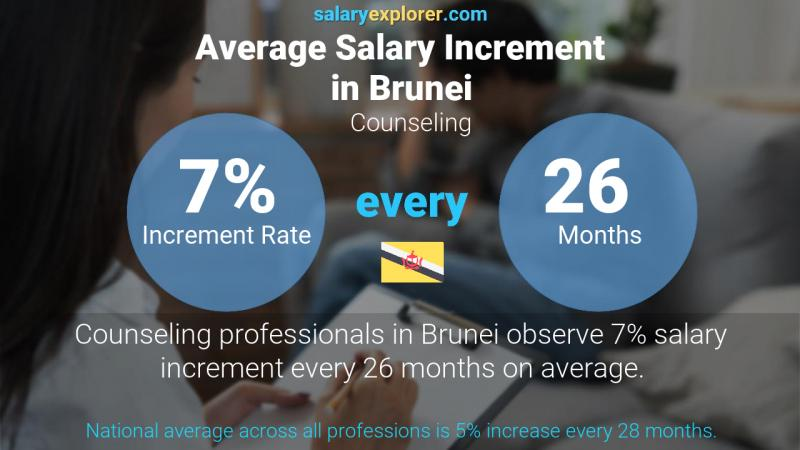 Annual Salary Increment Rate Brunei Counseling