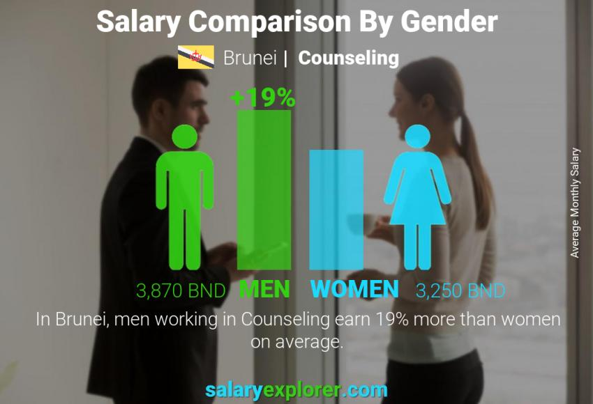 Salary comparison by gender monthly Brunei Counseling