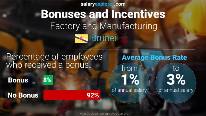 Annual Salary Bonus Rate Brunei Factory and Manufacturing