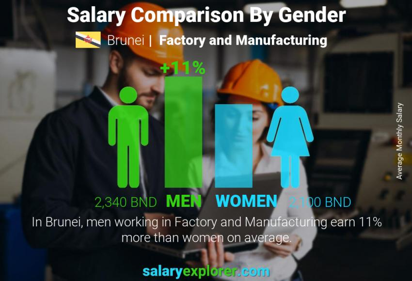 Salary comparison by gender monthly Brunei Factory and Manufacturing