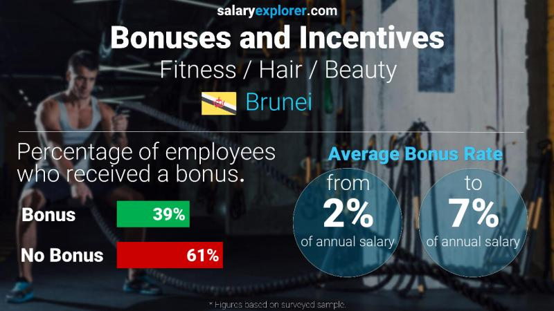 Annual Salary Bonus Rate Brunei Fitness / Hair / Beauty