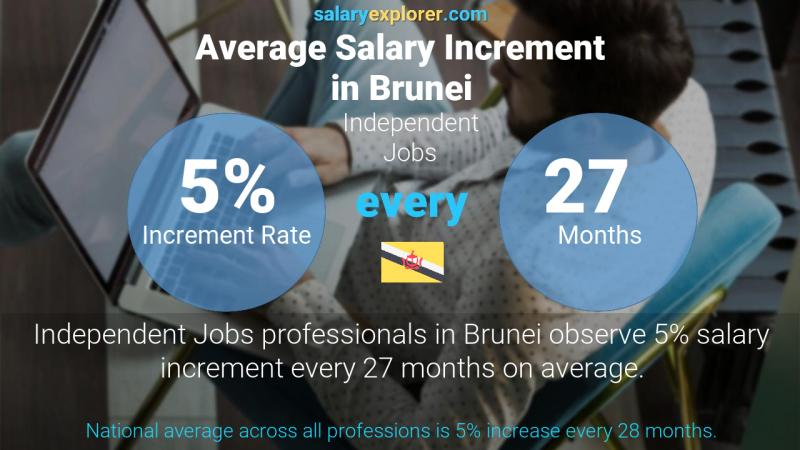 Annual Salary Increment Rate Brunei Independent Jobs
