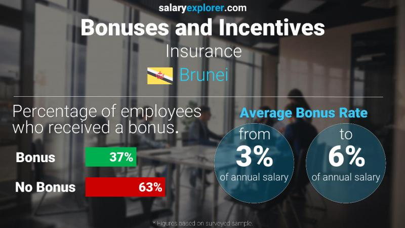 Annual Salary Bonus Rate Brunei Insurance