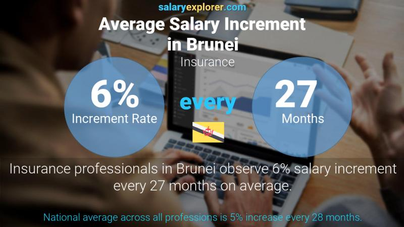 Annual Salary Increment Rate Brunei Insurance