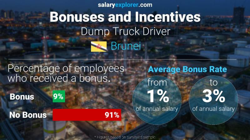 Annual Salary Bonus Rate Brunei Dump Truck Driver