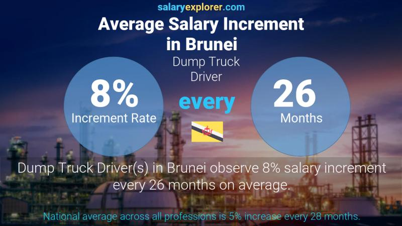 Annual Salary Increment Rate Brunei Dump Truck Driver