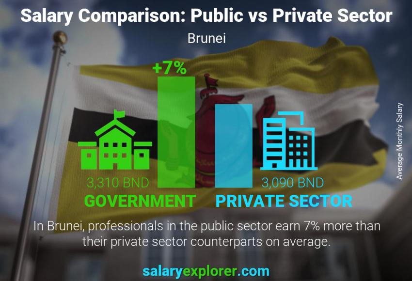 Public vs private sector salaries monthly Brunei