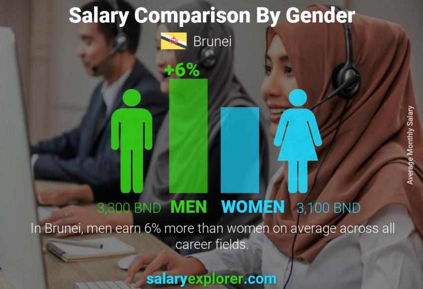 Salary comparison by gender monthly Brunei