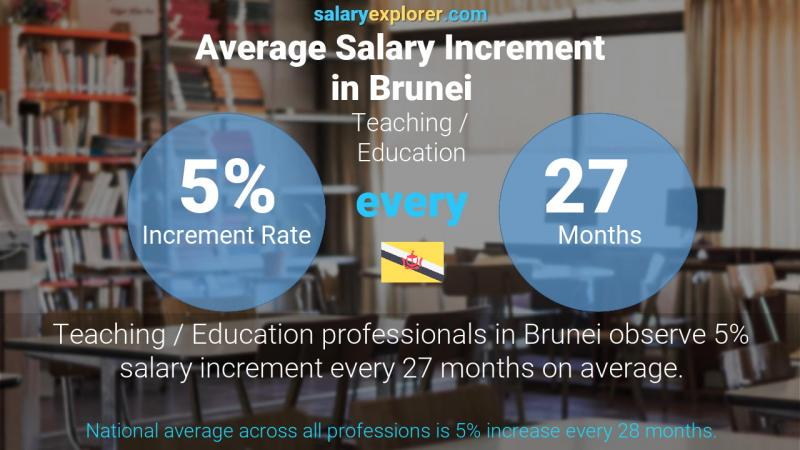 Annual Salary Increment Rate Brunei Teaching / Education