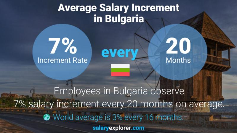 Annual Salary Increment Rate Bulgaria