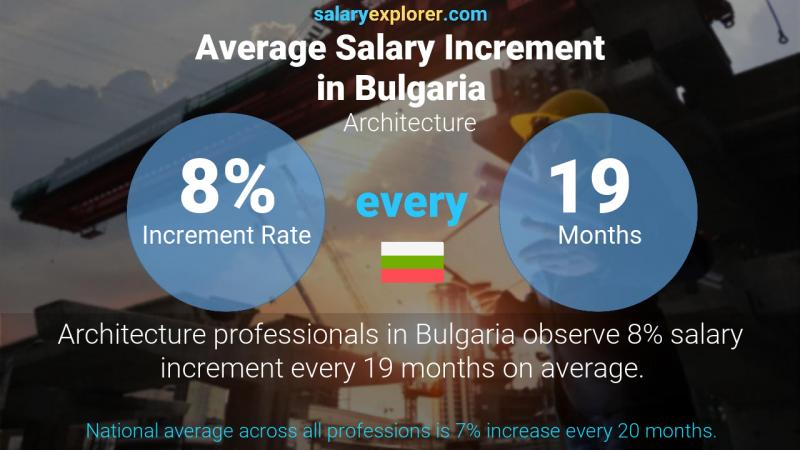 Annual Salary Increment Rate Bulgaria Architecture