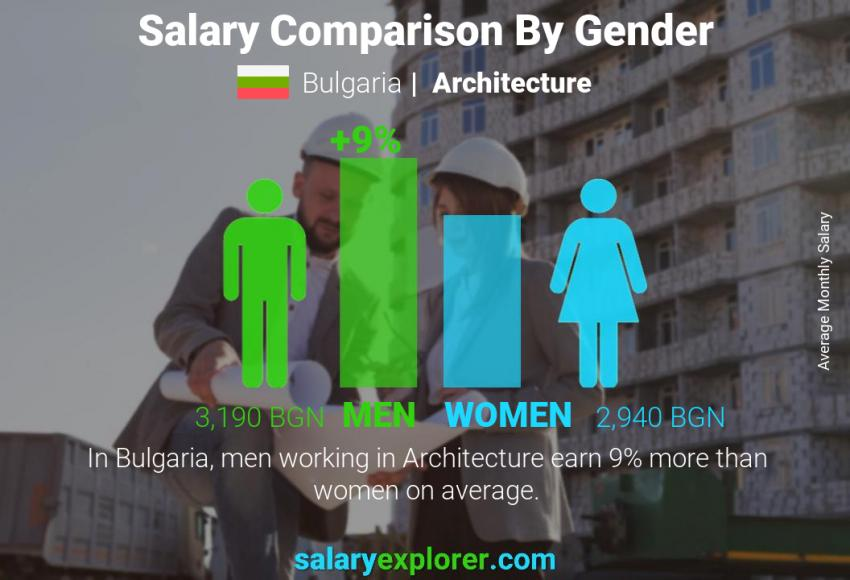 Salary comparison by gender monthly Bulgaria Architecture
