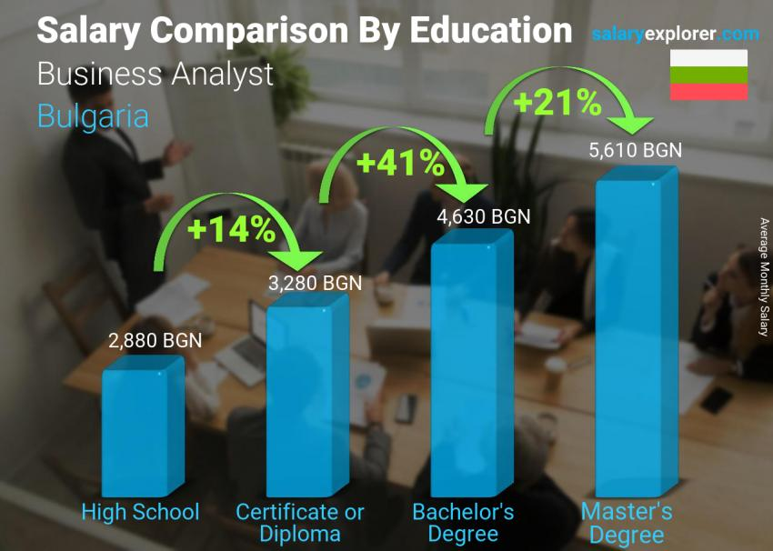 Salary comparison by education level monthly Bulgaria Business Analyst