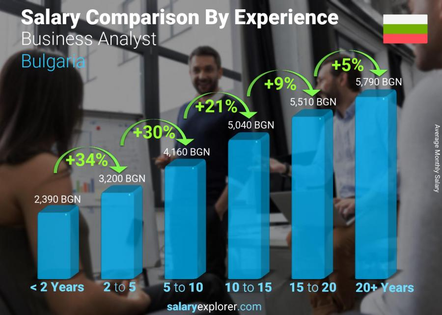 Salary comparison by years of experience monthly Bulgaria Business Analyst