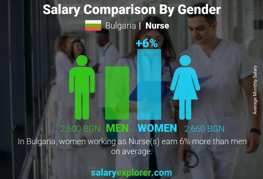 Salary comparison by gender monthly Bulgaria Nurse