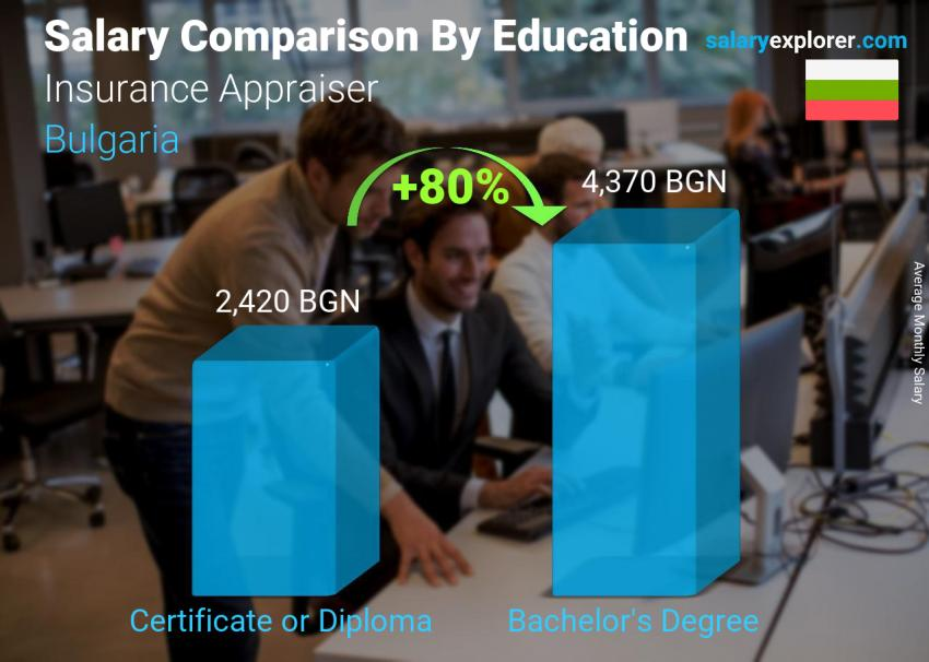 Salary comparison by education level monthly Bulgaria Insurance Appraiser