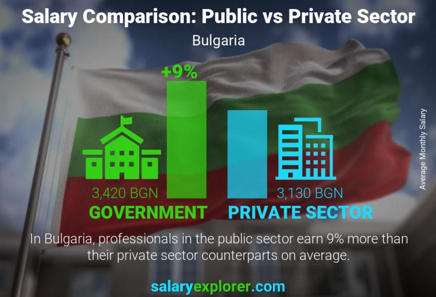 Public vs private sector salaries monthly Bulgaria