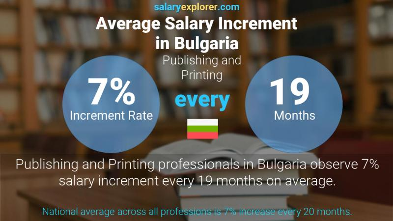 Annual Salary Increment Rate Bulgaria Publishing and Printing