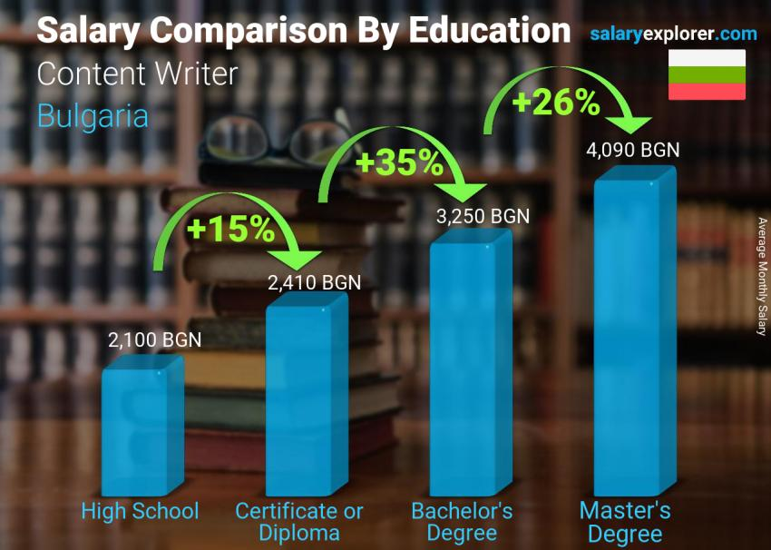Salary comparison by education level monthly Bulgaria Content Writer
