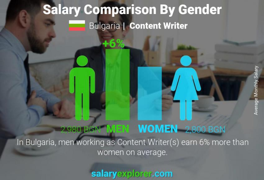 Salary comparison by gender monthly Bulgaria Content Writer