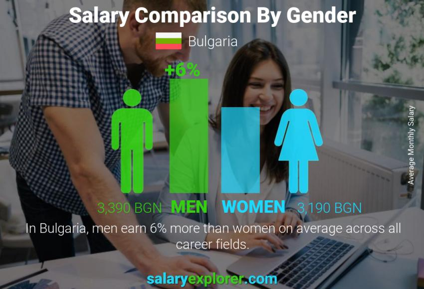 Salary comparison by gender monthly Bulgaria