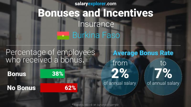 Annual Salary Bonus Rate Burkina Faso Insurance