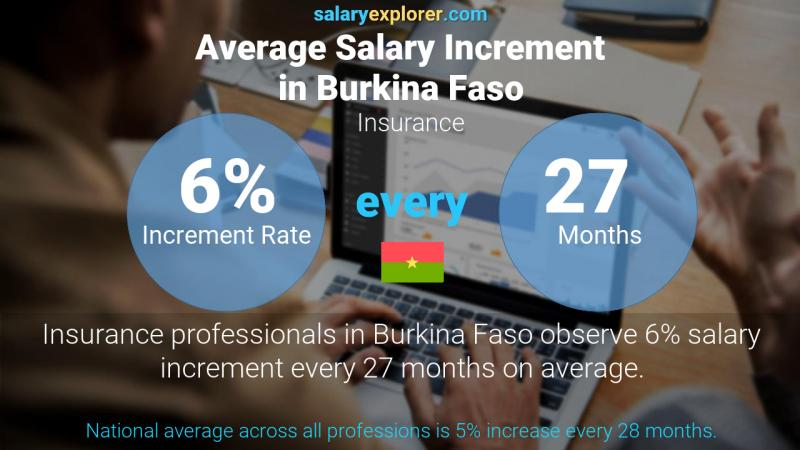 Annual Salary Increment Rate Burkina Faso Insurance