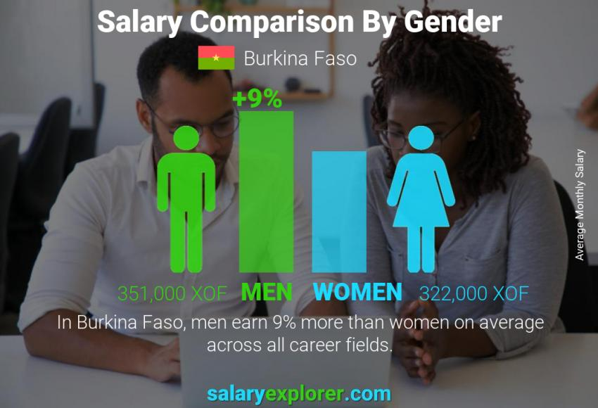 Salary comparison by gender monthly Burkina Faso