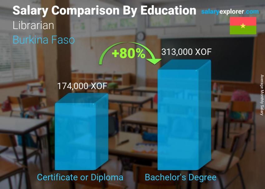 Salary comparison by education level monthly Burkina Faso Librarian