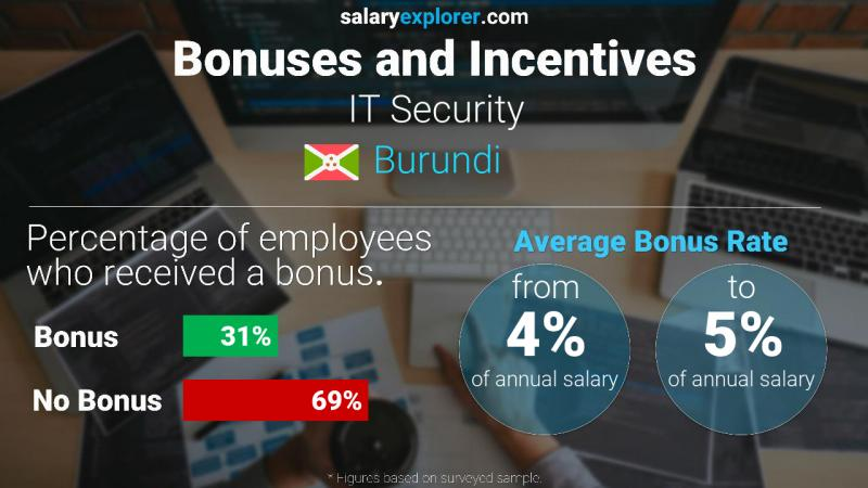 Annual Salary Bonus Rate Burundi IT Security