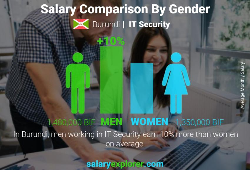 Salary comparison by gender monthly Burundi IT Security
