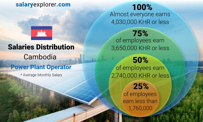 Median and salary distribution monthly Cambodia Power Plant Operator