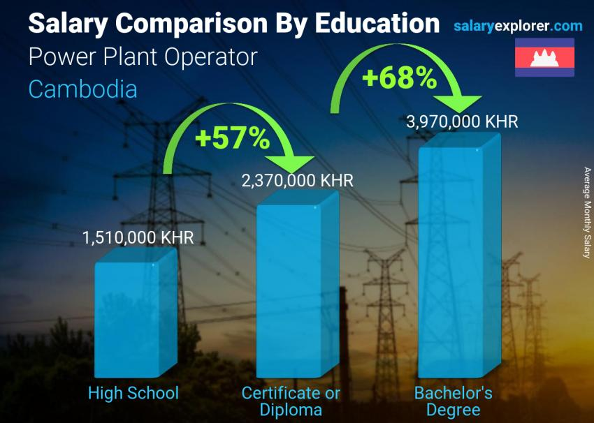 Salary comparison by education level monthly Cambodia Power Plant Operator