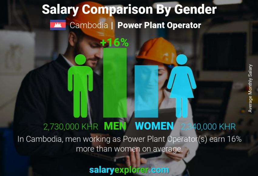 Salary comparison by gender monthly Cambodia Power Plant Operator